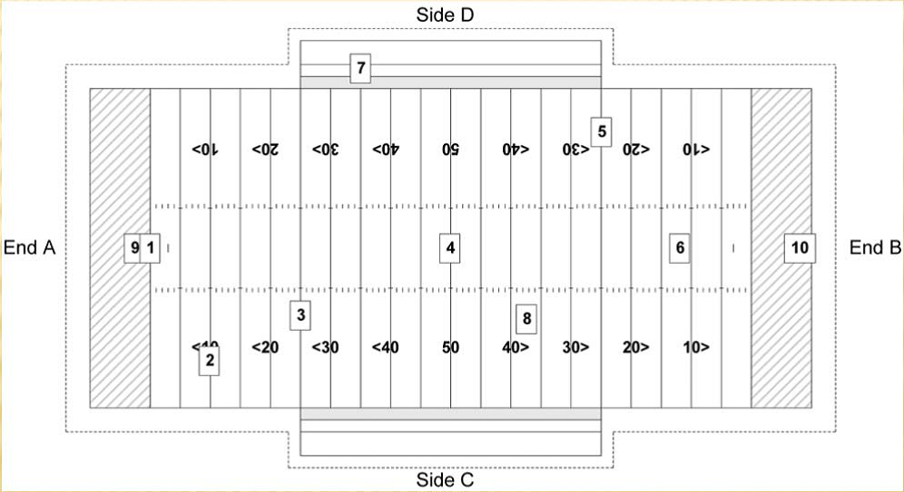 Football Field Testing Locations