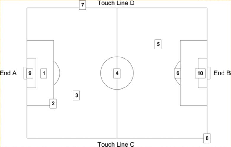 Point 1 – Penalty Kick Line, End A, centre field Point 2 – End A, 63 ft. from centre of field to penalty box corner Side C Point 3 – 75 ft. from half line, End A, 40 ft. from centre of field to Side C Point 4 – Centre point, Half line Point 5 – 75 ft. from half line, End B, 63 ft. from centre of field to Side D Point 6 – Centre within the penalty retraining area for penalty box End B Point 7 – selected by tester, within limit lines, but out of bounds, Side D Point 8 – selected by tester, with field limit lines that are anticipated to have different impact attenuation properties, side C. Point 9 – 3 ft. from the Goal line toward half line End A, centre field Point 10 – 15 ft. from the Goal line toward half line End B, centre field