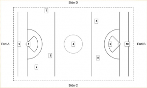 WOMEN'S LACROSSE Safety SurfaceTesting Locations